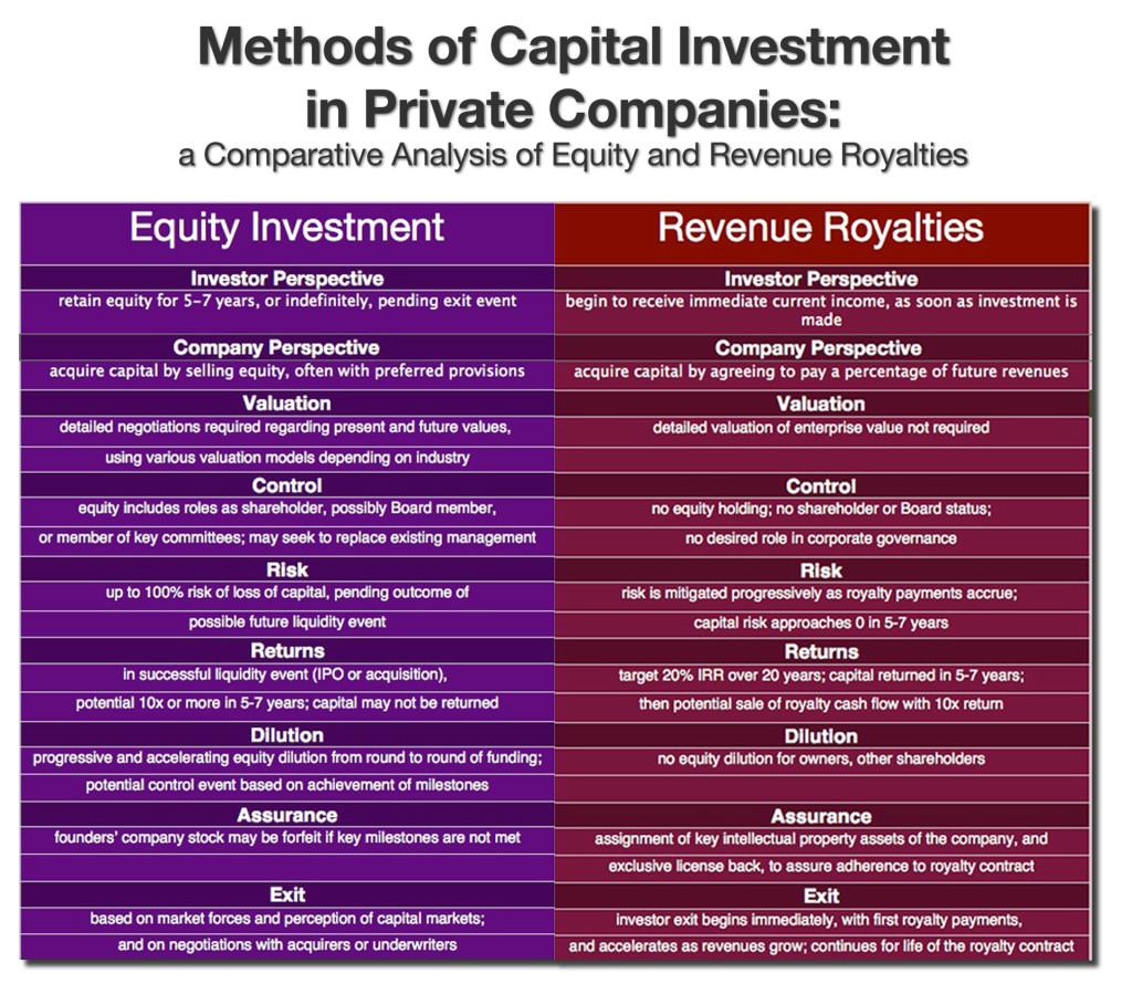 Royalties-Equity-full